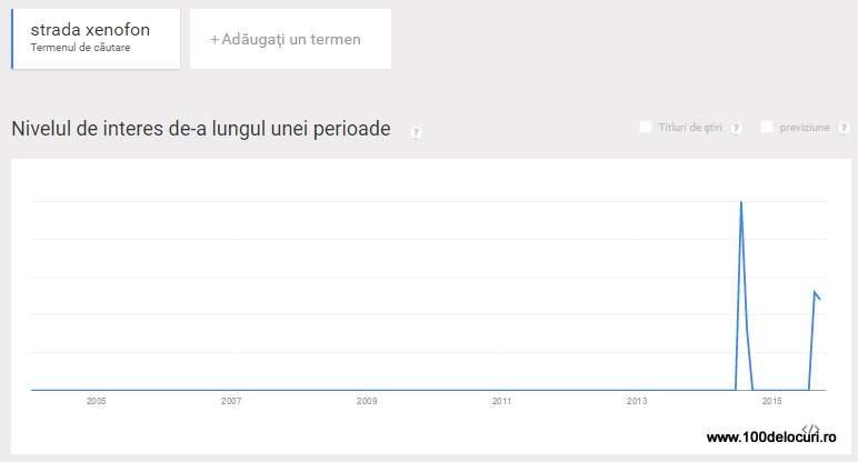 Trends Strada Xenofon